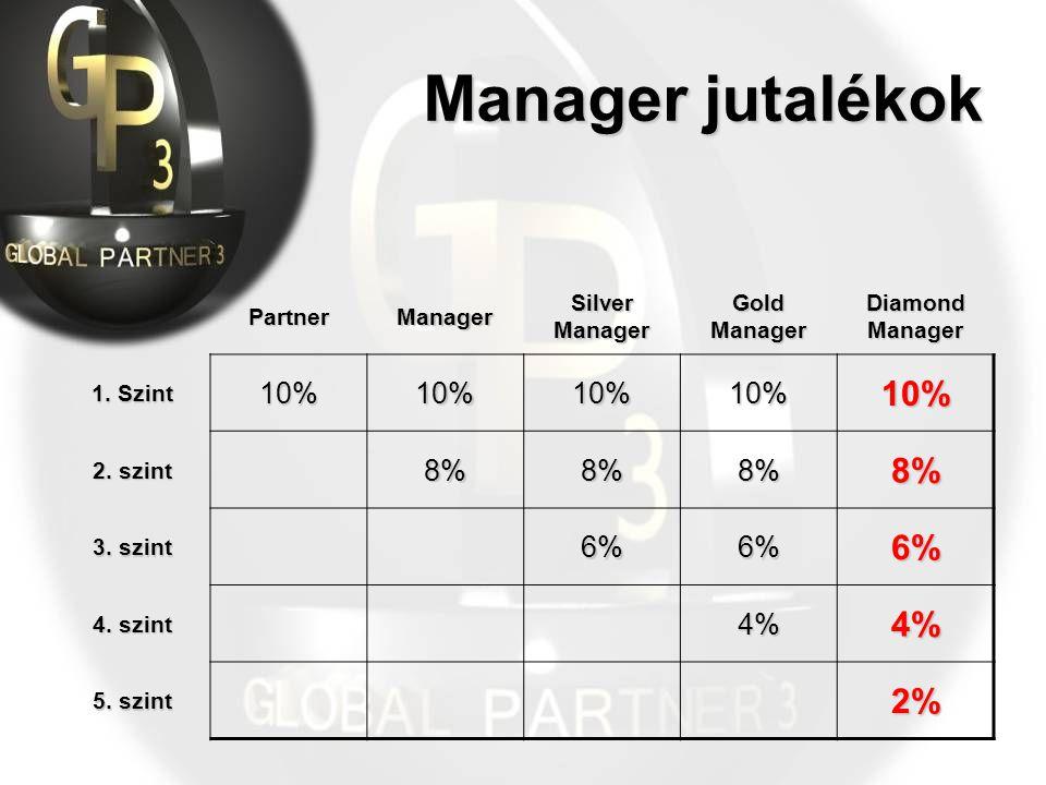 Manager jutalékok PartnerManager Silver Manager Gold Manager Diamond Manager 1.