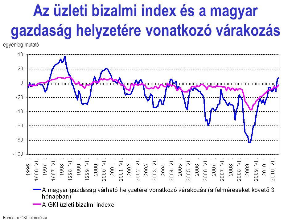 Az üzleti bizalmi index és a magyar gazdaság helyzetére vonatkozó várakozás Forrás: a GKI felmérései egyenleg-mutató
