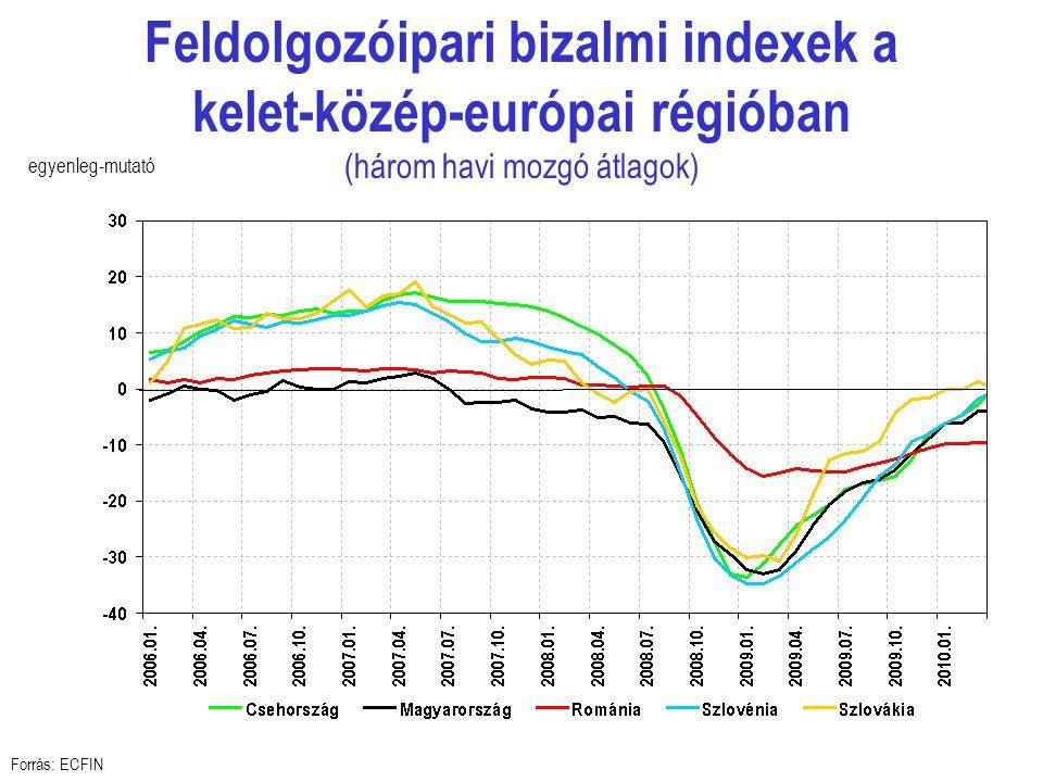 Feldolgozóipari bizalmi indexek a kelet-közép-európai régióban (három havi mozgó átlagok) Forrás: ECFIN egyenleg-mutató