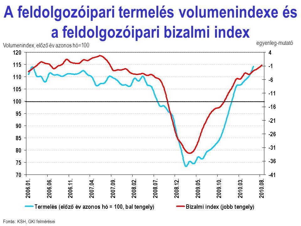 A feldolgozóipari termelés volumenindexe és a feldolgozóipari bizalmi index Forrás: KSH, GKI felmérései egyenleg-mutató Volumenindex, előző év azonos hó=100