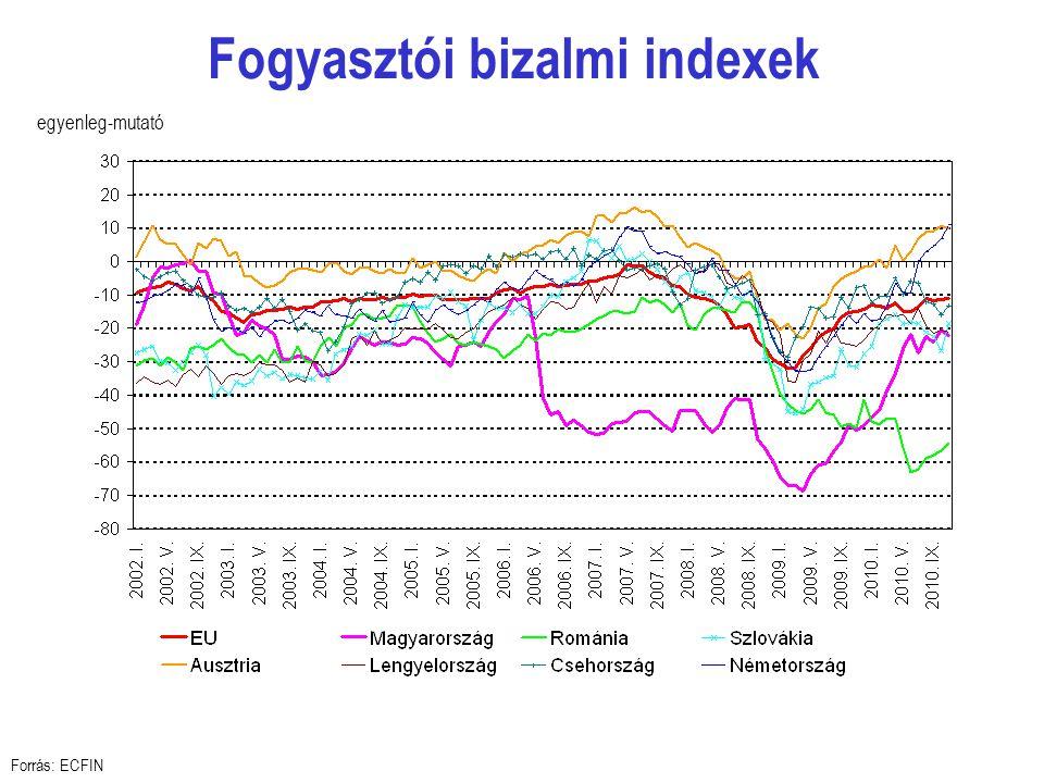 Fogyasztói bizalmi indexek Forrás: ECFIN egyenleg-mutató