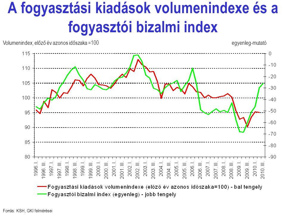A fogyasztási kiadások volumenindexe és a fogyasztói bizalmi index Forrás: KSH, GKI felmérései egyenleg-mutatóVolumenindex, előző év azonos időszaka =100