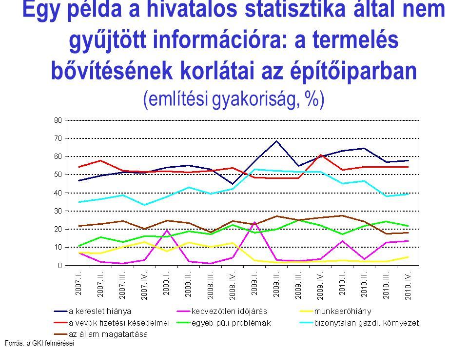 Egy példa a hivatalos statisztika által nem gyűjtött információra: a termelés bővítésének korlátai az építőiparban (említési gyakoriság, %) Forrás: a GKI felmérései