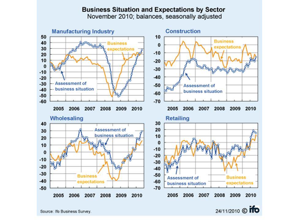Feldolgozóipari bizalmi indexek (három havi mozgó átlagok) Forrás: ECFIN egyenleg-mutató
