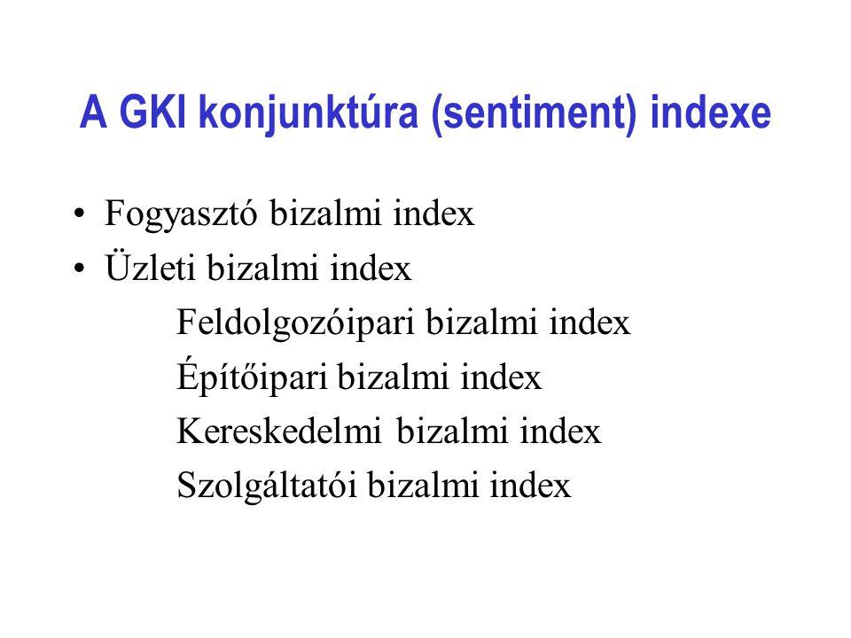 A GKI konjunktúra (sentiment) indexe Fogyasztó bizalmi index Üzleti bizalmi index Feldolgozóipari bizalmi index Építőipari bizalmi index Kereskedelmi bizalmi index Szolgáltatói bizalmi index