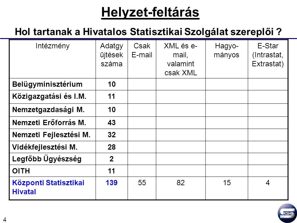 4 Helyzet-feltárás Hol tartanak a Hivatalos Statisztikai Szolgálat szereplői .