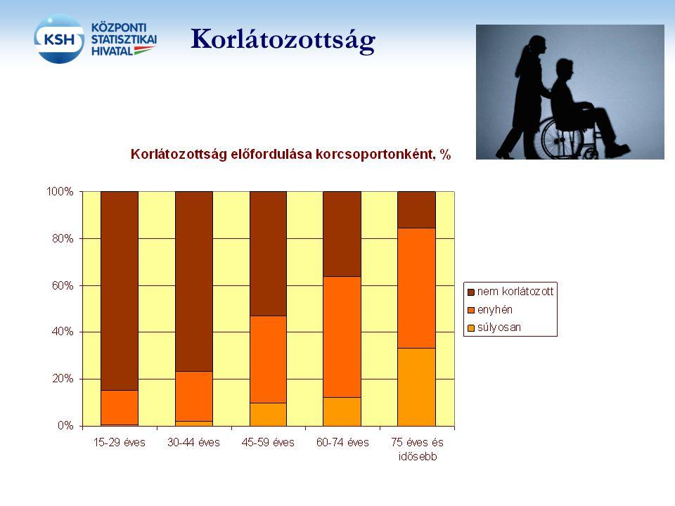 17 Korlátozottság A mindennapokban felmerülő nehézségek Tevékenység Kisebb-nagyobb nehézséggel, egyáltalán nem Látás (nyomtatott szöveg) 18 Hallás (beszédhang) 10 500m gyaloglás sík terepen 14 Lépcs ő zés 16 Lehajolás/letérdelés 19 5 kg-os bevásárlókosár cipelése 10m-en keresztül 15 Kis tárgyak fogása (ujjak használata) 6 Rágás 24 %