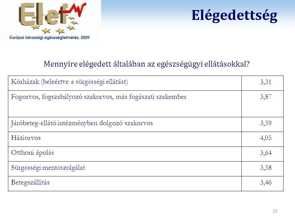 2012. 11. 24. Testtömegindex- kategóriák ELEF2009
