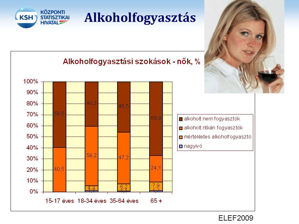 27 Az előző héten elfogyasztott alkohol italfajtánkénti megoszlása korcsoportonként FérfiakNők Forrás: Elekes Zsuzsanna