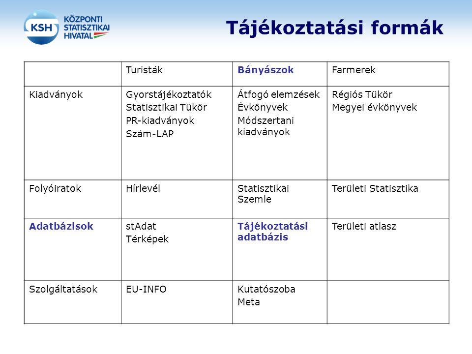 Tájékoztatási formák TuristákBányászokFarmerek KiadványokGyorstájékoztatók Statisztikai Tükör PR-kiadványok Szám-LAP Átfogó elemzések Évkönyvek Módsze