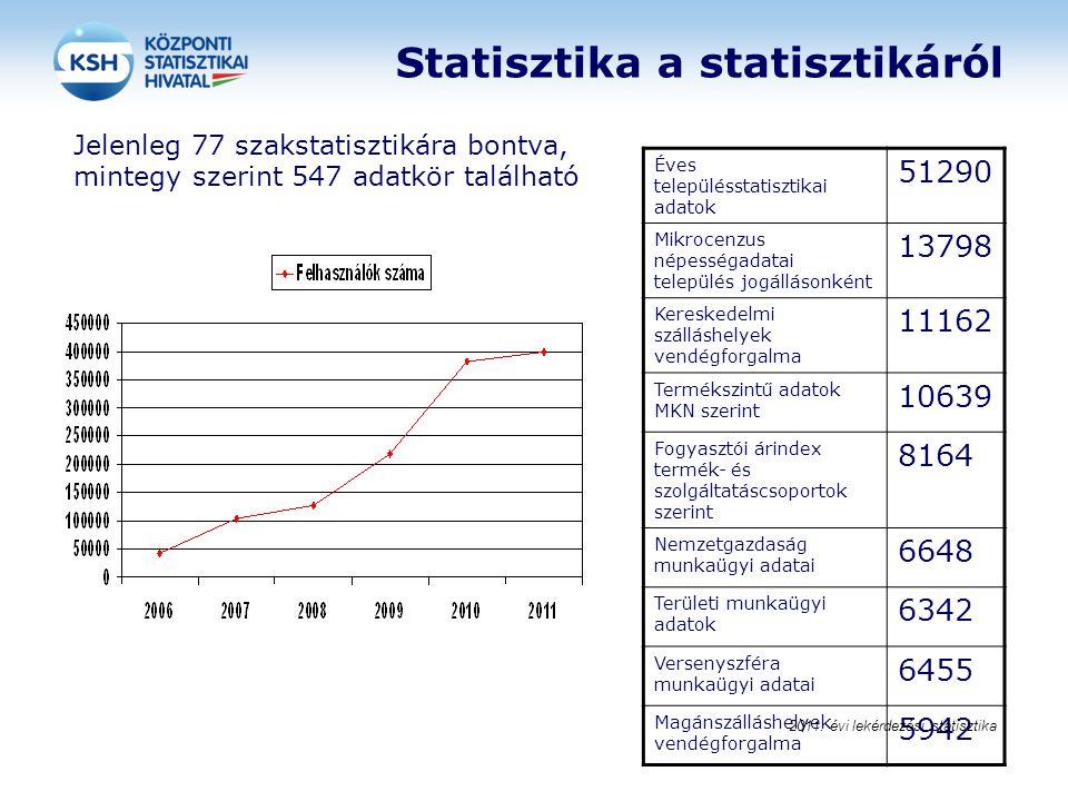 Statisztika a statisztikáról Jelenleg 77 szakstatisztikára bontva, mintegy szerint 547 adatkör található Éves településstatisztikai adatok 51290 Mikro