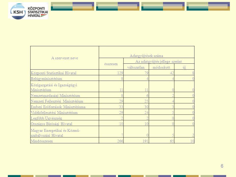 6 A szervezet neve Adatgyűjtések száma összesen Az adatgyűjtés jellege szerint változatlanmódosítottúj Központi Statisztikai Hivatal12979428 Belügyminisztérium8440 Közigazgatási és Igazságügyi Minisztérium11 00 Nemzetgazdasági Minisztérium8620 Nemzeti Fejlesztési Minisztérium292540 Emberi Erőforrások Minisztériuma333030 Vidékfejlesztési Minisztérium292450 Legfőbb Ügyészség2200 Országos Bírósági Hivatal10 00 Magyar Energetikai és Közmű- szabályozási Hivatal7052 Mindösszesen2661916510