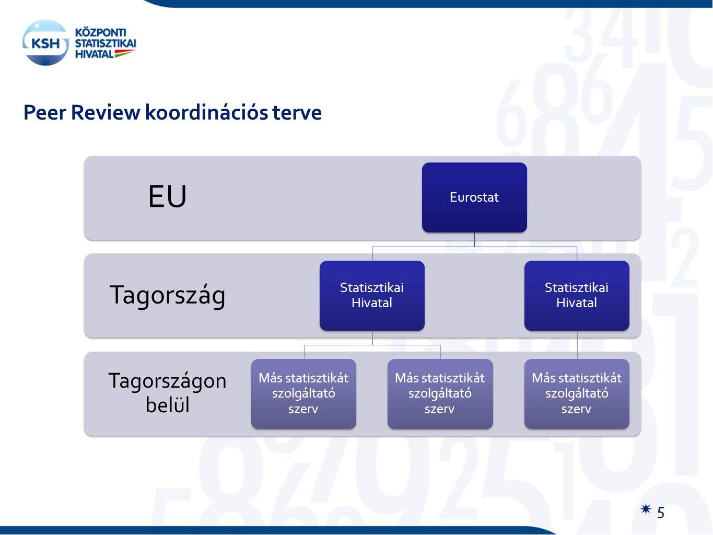 Peer Review koordinációs terve Tagországon belül Tagország EU Eurostat Statisztikai Hivatal Más statisztikát szolgáltató szerv Statisztikai Hivatal Má