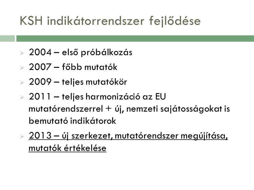 KSH indikátorrendszer fejlődése  2004 – első próbálkozás  2007 – főbb mutatók  2009 – teljes mutatókör  2011 – teljes harmonizáció az EU mutatórendszerrel + új, nemzeti sajátosságokat is bemutató indikátorok  2013 – új szerkezet, mutatórendszer megújítása, mutatók értékelése