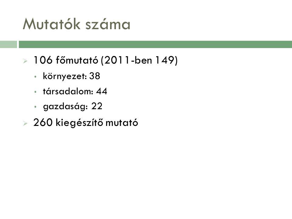 Mutatók száma  106 főmutató (2011-ben 149) környezet: 38 társadalom: 44 gazdaság: 22  260 kiegészítő mutató