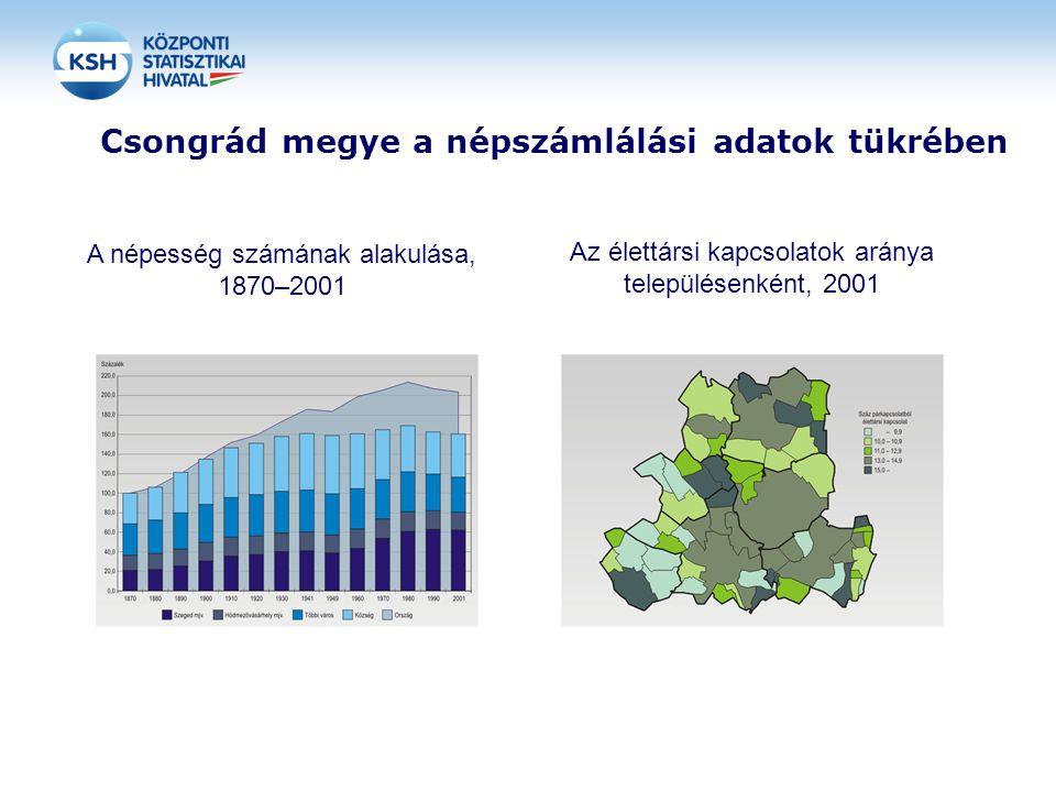 Csongrád megye a népszámlálási adatok tükrében A népesség számának alakulása, 1870–2001 Az élettársi kapcsolatok aránya településenként, 2001