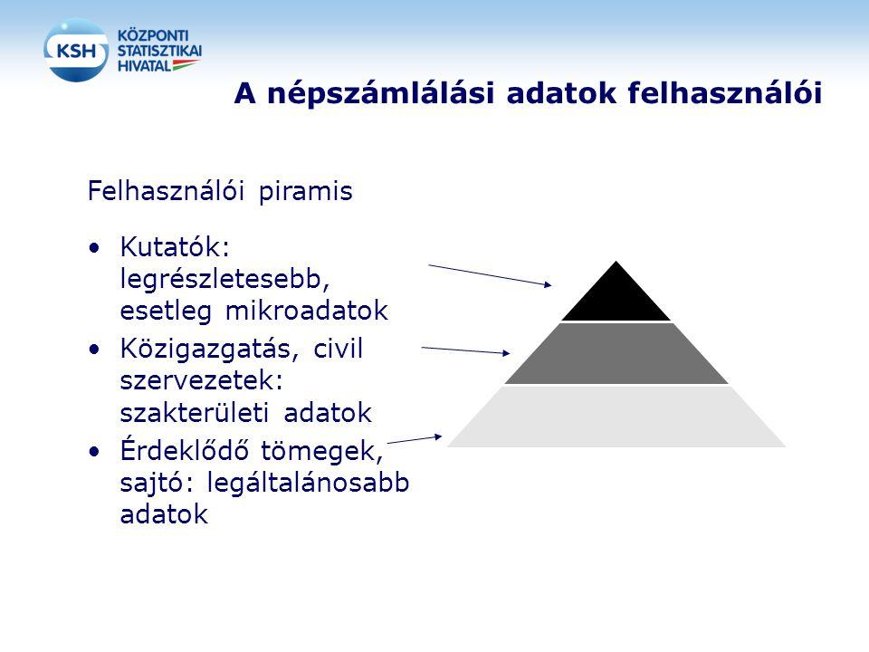 A népszámlálási adatok felhasználói Felhasználói piramis Kutatók: legrészletesebb, esetleg mikroadatok Közigazgatás, civil szervezetek: szakterületi a