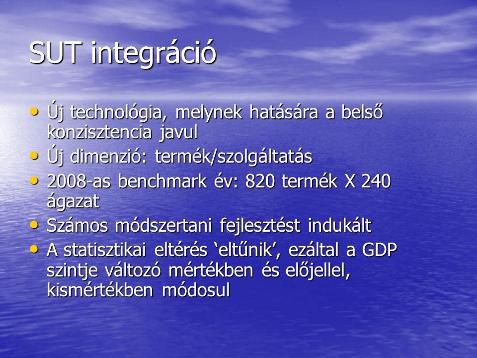 SUT integráció Új technológia, melynek hatására a belső konzisztencia javul Új technológia, melynek hatására a belső konzisztencia javul Új dimenzió: termék/szolgáltatás Új dimenzió: termék/szolgáltatás 2008-as benchmark év: 820 termék X 240 ágazat 2008-as benchmark év: 820 termék X 240 ágazat Számos módszertani fejlesztést indukált Számos módszertani fejlesztést indukált A statisztikai eltérés 'eltűnik', ezáltal a GDP szintje változó mértékben és előjellel, kismértékben módosul A statisztikai eltérés 'eltűnik', ezáltal a GDP szintje változó mértékben és előjellel, kismértékben módosul