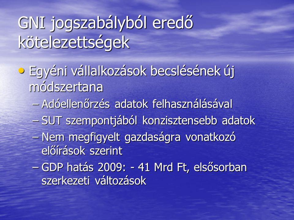 GNI jogszabályból eredő kötelezettségek Egyéni vállalkozások becslésének új módszertana Egyéni vállalkozások becslésének új módszertana –Adóellenőrzés adatok felhasználásával –SUT szempontjából konzisztensebb adatok –Nem megfigyelt gazdaságra vonatkozó előírások szerint –GDP hatás 2009: - 41 Mrd Ft, elsősorban szerkezeti változások