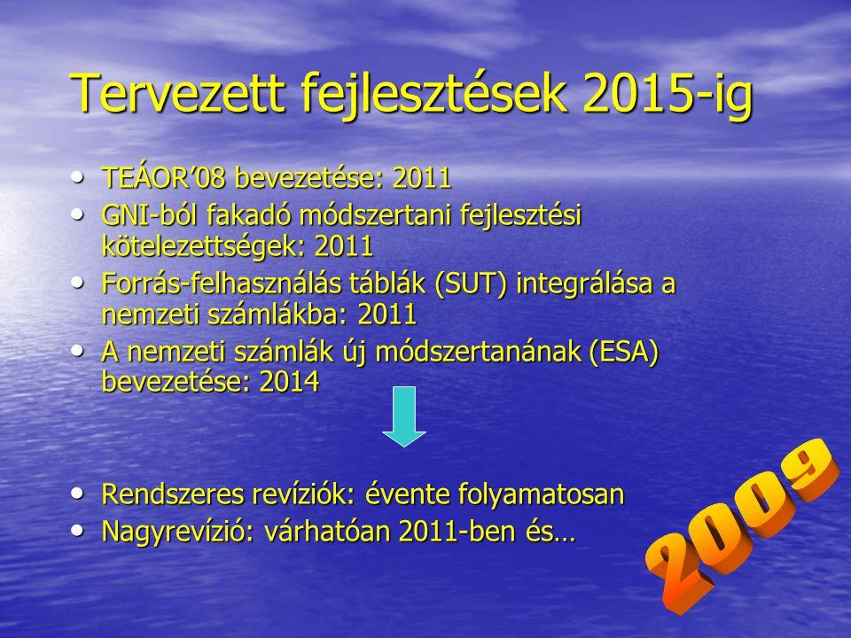 Tervezett fejlesztések 2015-ig TEÁOR'08 bevezetése: 2011 TEÁOR'08 bevezetése: 2011 GNI-ból fakadó módszertani fejlesztési kötelezettségek: 2011 GNI-ból fakadó módszertani fejlesztési kötelezettségek: 2011 Forrás-felhasználás táblák (SUT) integrálása a nemzeti számlákba: 2011 Forrás-felhasználás táblák (SUT) integrálása a nemzeti számlákba: 2011 A nemzeti számlák új módszertanának (ESA) bevezetése: 2014 A nemzeti számlák új módszertanának (ESA) bevezetése: 2014 Rendszeres revíziók: évente folyamatosan Rendszeres revíziók: évente folyamatosan Nagyrevízió: várhatóan 2011-ben és… Nagyrevízió: várhatóan 2011-ben és…