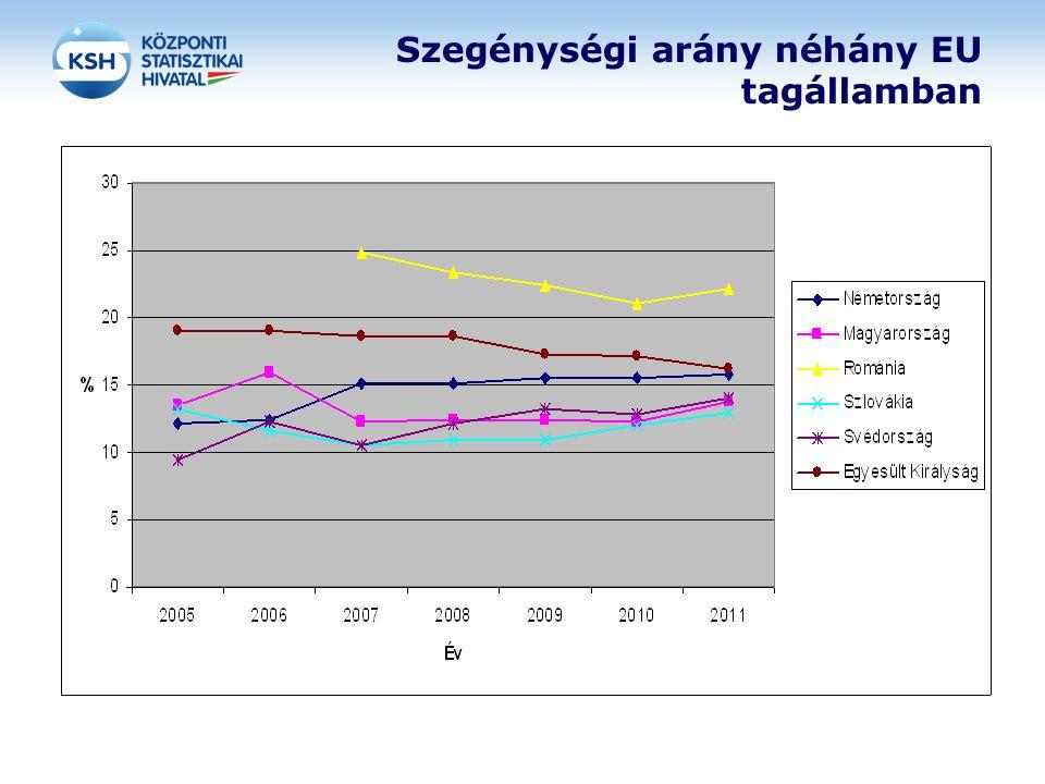 Anyagi depriváció néhány EU tagállamban