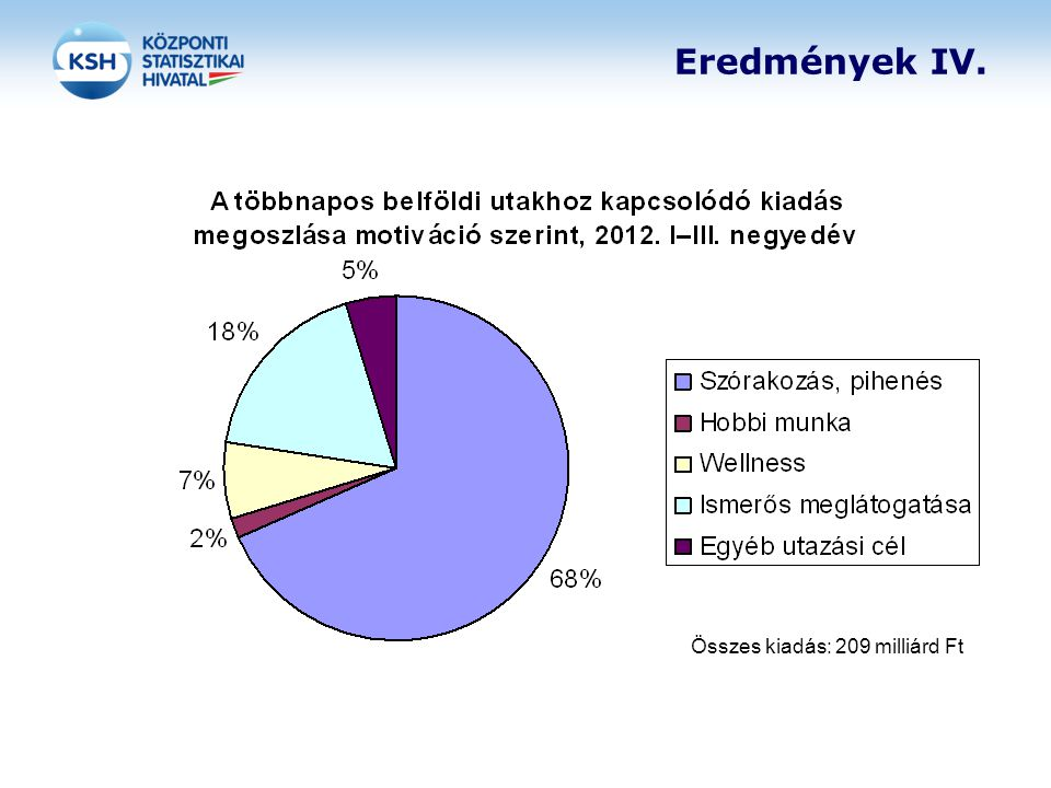 Eredmények IV. Összes kiadás: 209 milliárd Ft