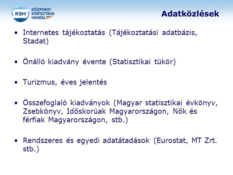 Adatközlések Internetes tájékoztatás (Tájékoztatási adatbázis, Stadat) Önálló kiadvány évente (Statisztikai tükör) Turizmus, éves jelentés Összefoglal