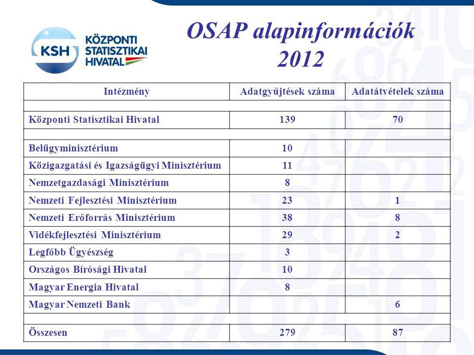 OSAP alapinformációk 2012 IntézményAdatgyűjtések számaAdatátvételek száma Központi Statisztikai Hivatal13970 Belügyminisztérium10 Közigazgatási és Iga