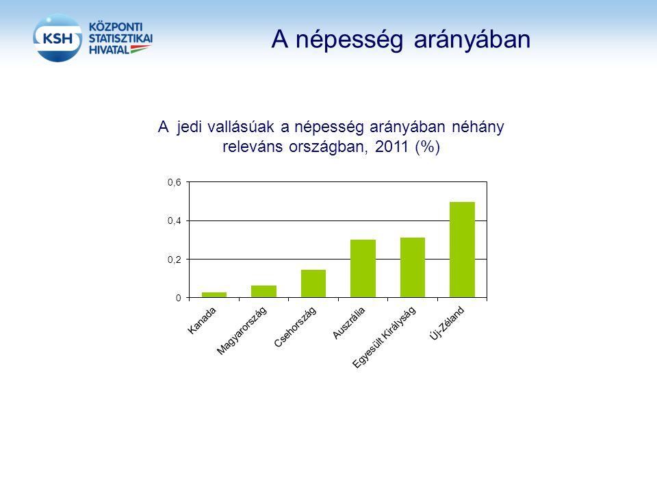 A népesség arányában A jedi vallásúak a népesség arányában néhány releváns országban, 2011 (%)