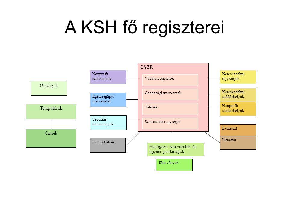 A KSH fő regiszterei Kereskedelmi szálláshely ek Szociális intézmények Extrastat GSZR Nonprofit szervezetek Mezőgazd.
