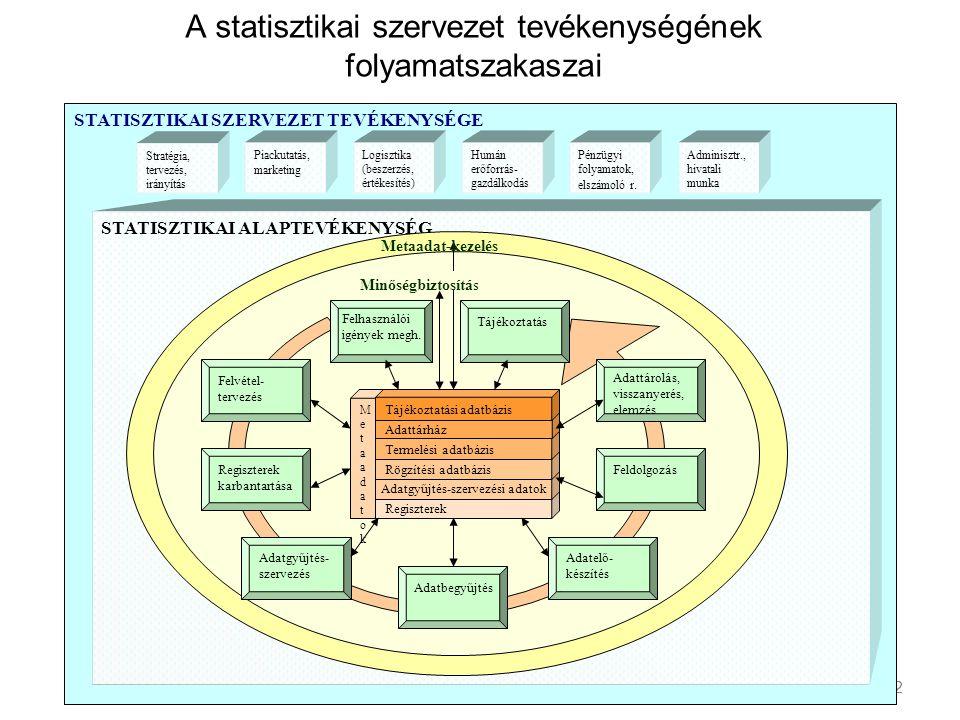 2 A statisztikai szervezet tevékenységének folyamatszakaszai 2 STATISZTIKAI SZERVEZET TEVÉKENYSÉGE STATISZTIKAI ALAPTEVÉKENYSÉG Regiszterek karbantartása Felvétel- tervezés Felhasználói igények megh.