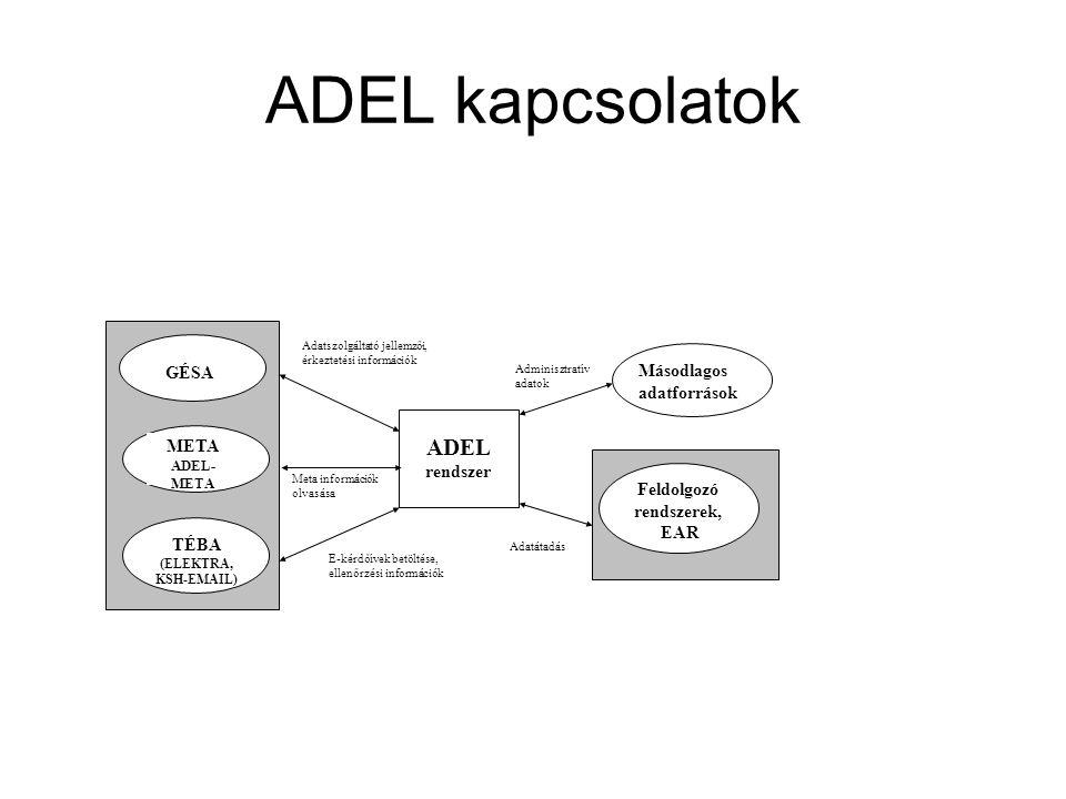 ADEL kapcsolatok Adatszolgáltató jellemzői, érkeztetési információk Adminisztratív adatok GÉSA META ADEL- META Feldolgozó rendszerek, EAR TÉBA (ELEKTRA, KSH-EMAIL) ADEL rendszer E-kérdőívek betöltése, ellenőrzési információk Másodlagos adatforrások Meta információk olvasása Adatátadás