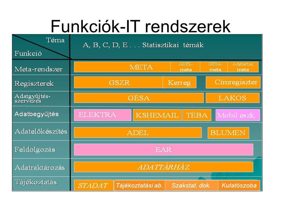 V E Z É R L É S Publikációs adatbázisok Adatfeldolgozás (termelési adatbázisok) becslés, összesítés, lekérdezés, ellenőrzés, elemzés Adat-előkészítés (rögzítési adatbázisok) adatrögzítés és ellenőrzés Adatgyűjtés- szervezés számjel-állományok előállítása Nyilvántartások, regiszterek karbantartás EAR Egységes Adatfeldolgozó Rendszer (Oracle) META információs rendszer (meta-adatbázis) metaadatok karbantartása, kezelése GSZR Gazdálkodó szervezetek regisztere (Oracle) MEZŐREG A mezőgazdaság gazdaságainak regisztere (Oracle) Egyéb: regiszterként használt adatbázis; adatszolgáltatói lista GÉSA Szervezetek, gazdaságok stb.