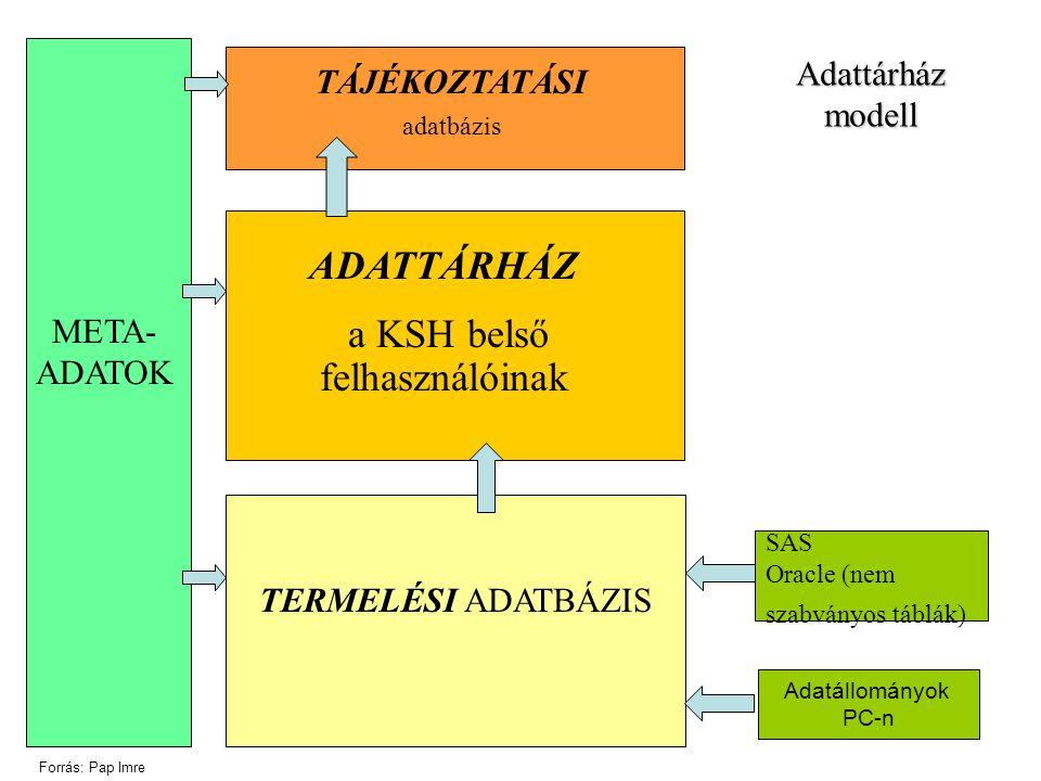 Adatállományok PC-n ADATTÁRHÁZ a KSH belső felhasználóinak TERMELÉSI ADATBÁZIS SAS Oracle (nem szabványos táblák) TÁJÉKOZTATÁSI adatbázis META- ADATOK Adattárház modell Forrás: Pap Imre