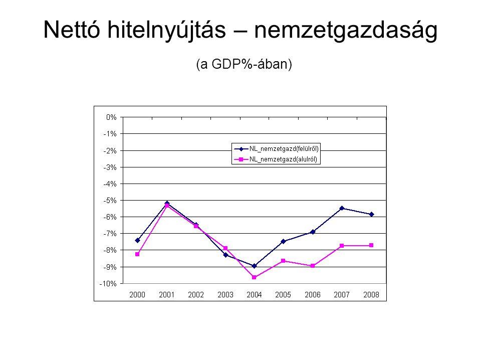 Nettó hitelnyújtás – nemzetgazdaság (a GDP%-ában)