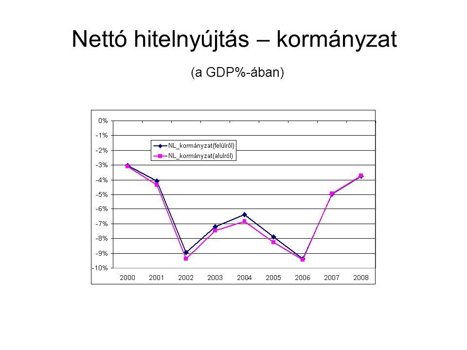 Nettó hitelnyújtás – kormányzat (a GDP%-ában)