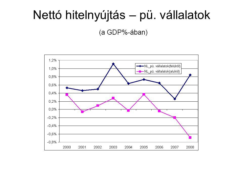 Nettó hitelnyújtás – pü. vállalatok (a GDP%-ában)