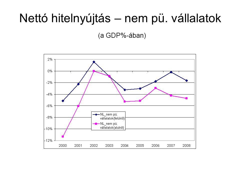 Nettó hitelnyújtás – nem pü. vállalatok (a GDP%-ában)