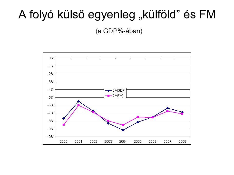 """A folyó külső egyenleg """"külföld és FM (a GDP%-ában)"""