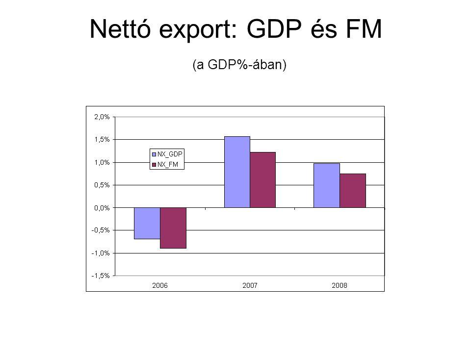 Nettó export: GDP és FM (a GDP%-ában)