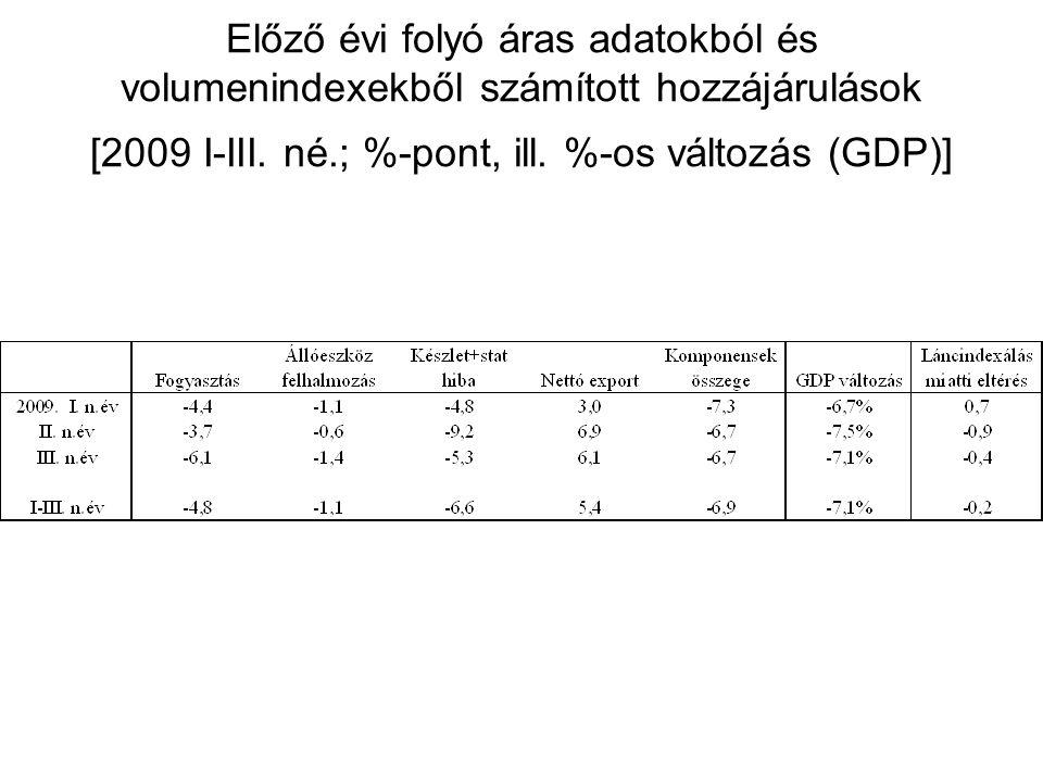 Előző évi folyó áras adatokból és volumenindexekből számított hozzájárulások [2009 I-III.