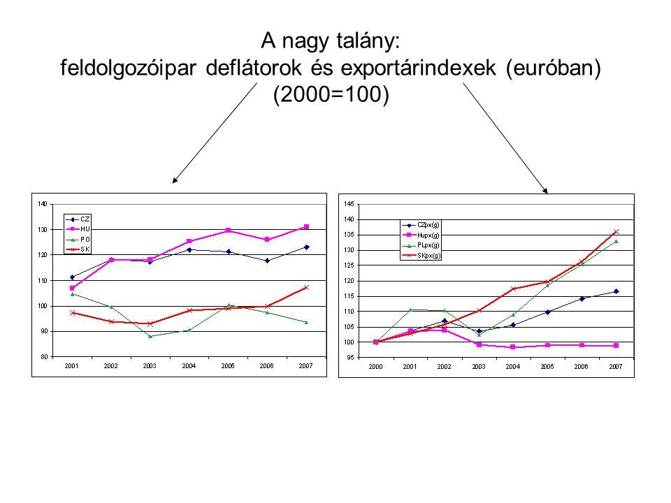 A nagy talány: feldolgozóipar deflátorok és exportárindexek (euróban) (2000=100)