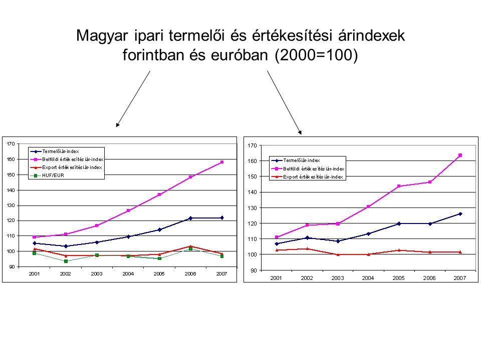 Magyar ipari termelői és értékesítési árindexek forintban és euróban (2000=100)