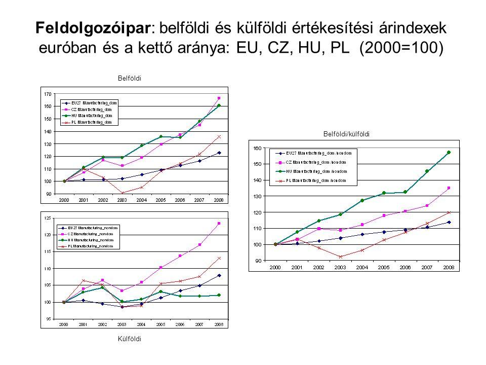 Feldolgozóipar: belföldi és külföldi értékesítési árindexek euróban és a kettő aránya: EU, CZ, HU, PL (2000=100) Belföldi Külföldi Belföldi/külföldi