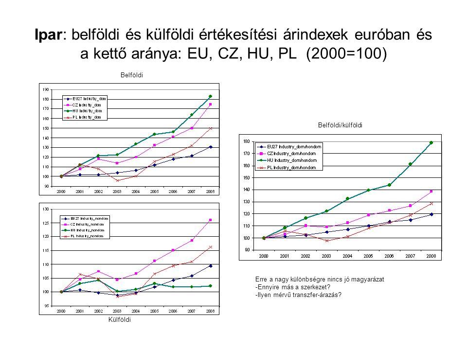 Ipar: belföldi és külföldi értékesítési árindexek euróban és a kettő aránya: EU, CZ, HU, PL (2000=100) Belföldi Külföldi Belföldi/külföldi Erre a nagy különbségre nincs jó magyarázat -Ennyire más a szerkezet.