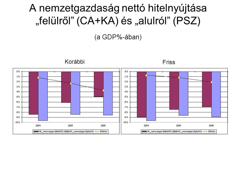 """A nemzetgazdaság nettó hitelnyújtása """"felülről (CA+KA) és """"alulról (PSZ) (a GDP%-ában) Korábbi Friss"""