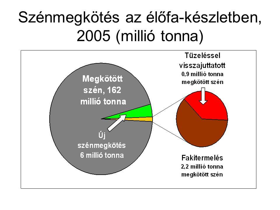 Szénmegkötés az élőfa-készletben, 2005 (millió tonna)