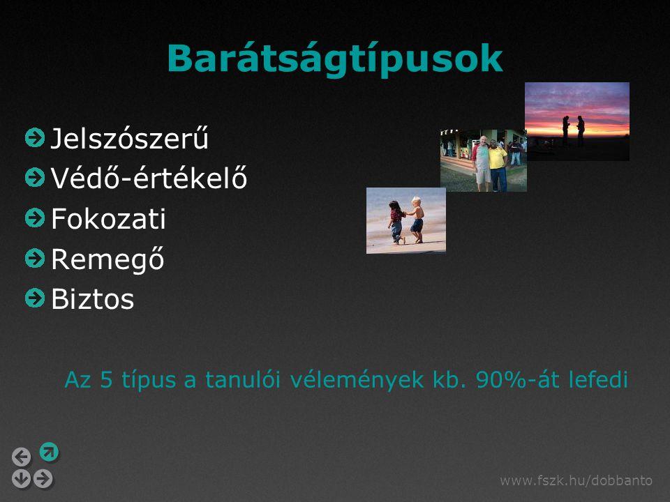 www.fszk.hu/dobbanto Barátságtípusok Jelszószerű Védő-értékelő Fokozati Remegő Biztos Az 5 típus a tanulói vélemények kb. 90%-át lefedi