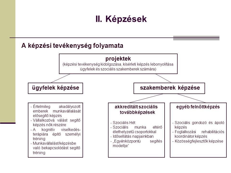 II. Képzések A képzési tevékenység folyamata projektek (képzési tevékenység kidolgozása, kísérleti képzés lebonyolítása ügyfelek és szociális szakembe