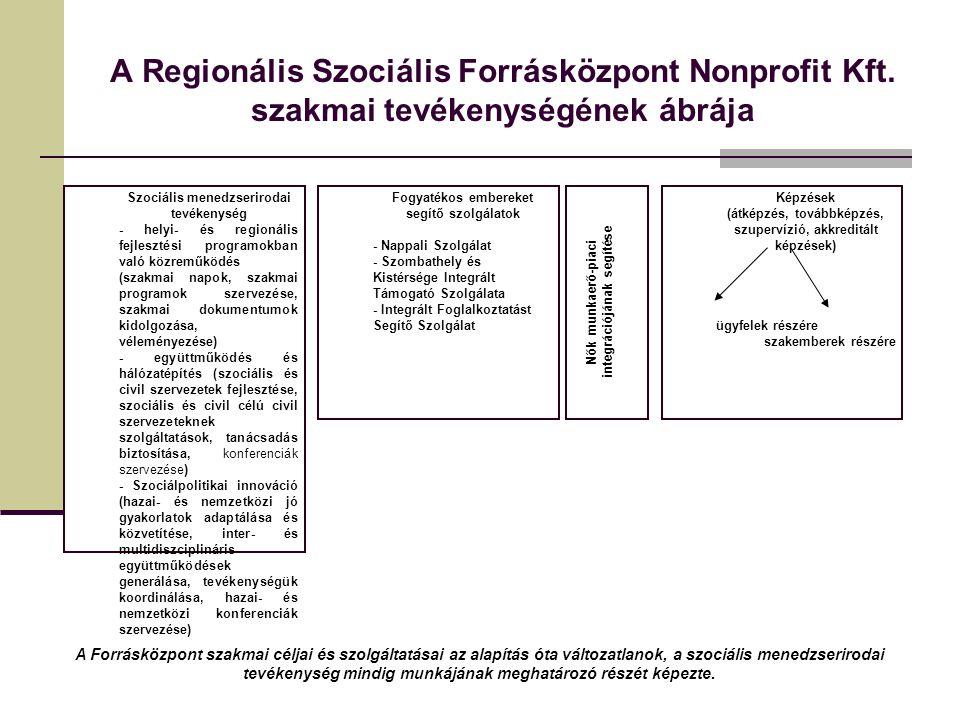 A Regionális Szociális Forrásközpont Nonprofit Kft.